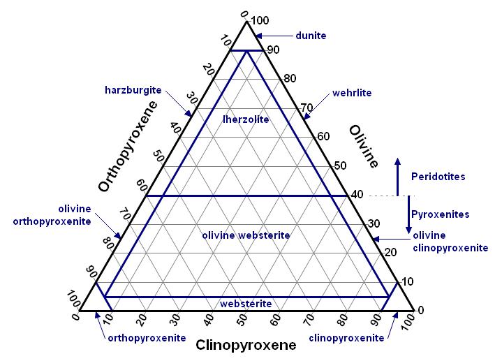 Ternary Plot Options For Rocks Dplot