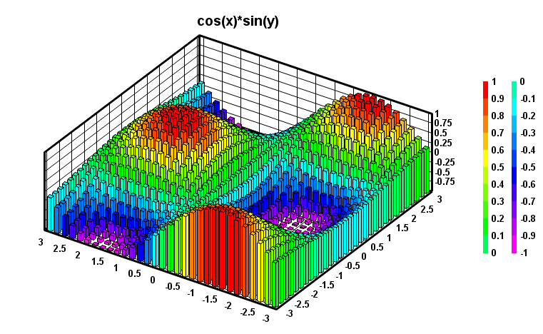 Dplot revision history archives 2009 for 3d plot online