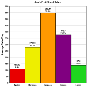 Bar Chart with unique colors for each bar