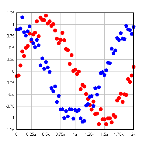 R Plot Multiple Lines On One Graph