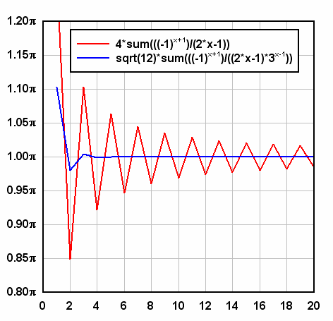 Taylor series approximations of PI