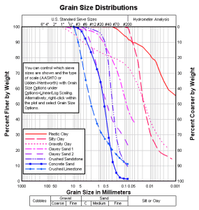 Grain Size Distribution Plot