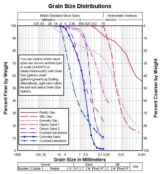 Dplot Grain Size Distributions
