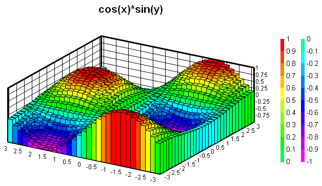 Dplot user manual the waterfall and bar chart options are disabled for random 3d points these options are only valid for z values on a rectangular grid ccuart Gallery