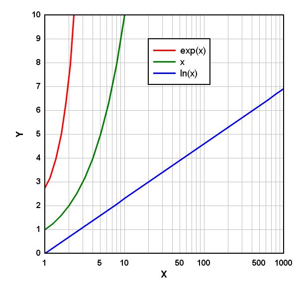 Logarithmic Scale on Helpful Math Links