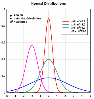 how to get ordinaly distributed errors in excel