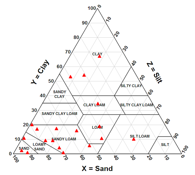 Dplot features triangle plot ccuart