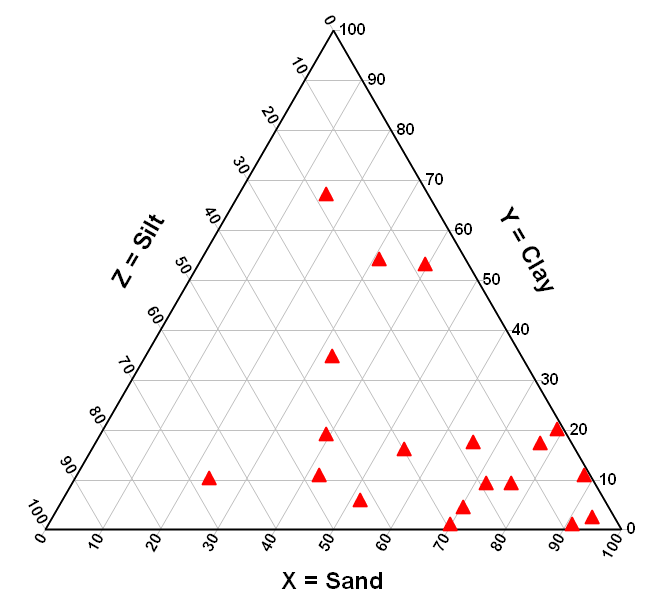 Dplot triangle plot soil composition on a triangle plot ccuart Images